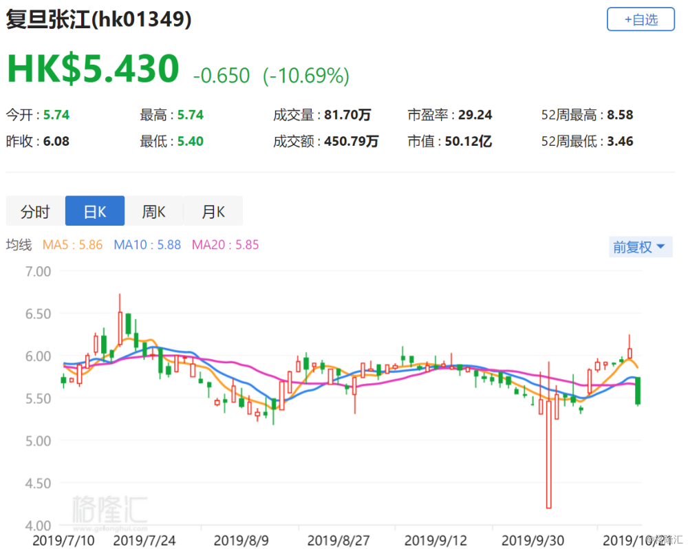 港股异动 | 复旦张江大跌10.69% 上交所暂缓审议复旦张江科创板上市申请