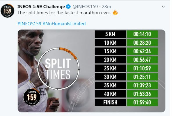 马拉松跑进2小时到底多难?埃鲁德·基普乔格跑出1小时59分40秒的成绩