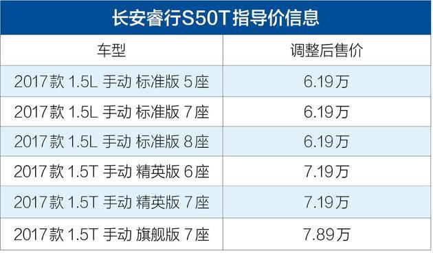 长安睿行S50T价格下调 调整后售6.19-7.89万元