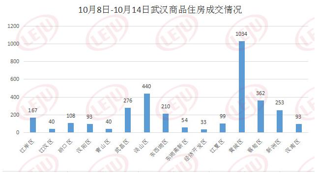 武汉楼市寒风呼啸:某楼盘降价2千平 6项目开盘仅1个卖完