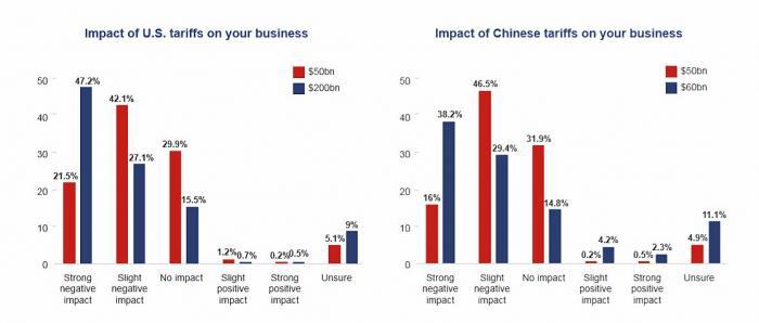 美国商会:逾7成在华美资企业受2000亿关税冲击