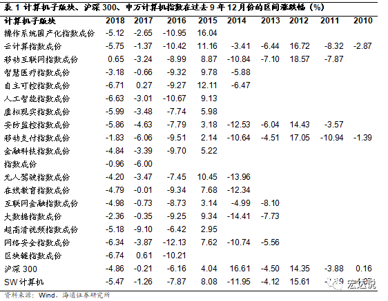 海通计算机12月研究框架:计算机子行业的概率统计