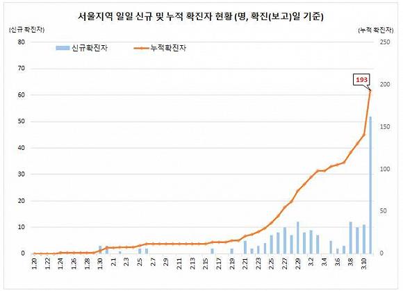 首尔市的累计确诊病例数 来源:韩国中央防疫对策本部