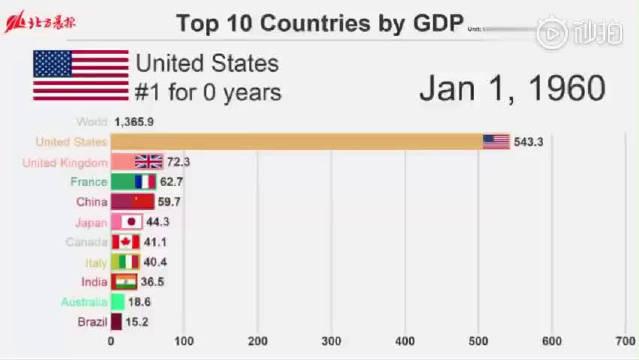 中国GDP与美国GDP对比,57年的变迁,中国走到今天不容易啊