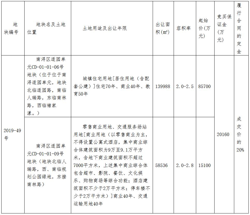 新城控股10.08亿元摘得浙江湖州一宗商住用地 楼面价1962元