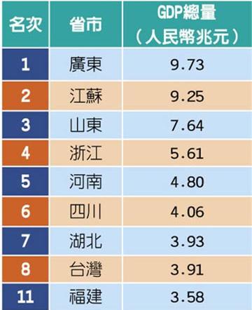 台湾与大陆各省市GDP排名,因汇率转换,台湾排名落在第7、8名之间,而11名的福建每年GDP增长率都有8%以上。(图源/中时电子报)