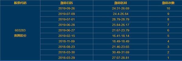 赛腾股份股票涨停 iPhone11正式发售