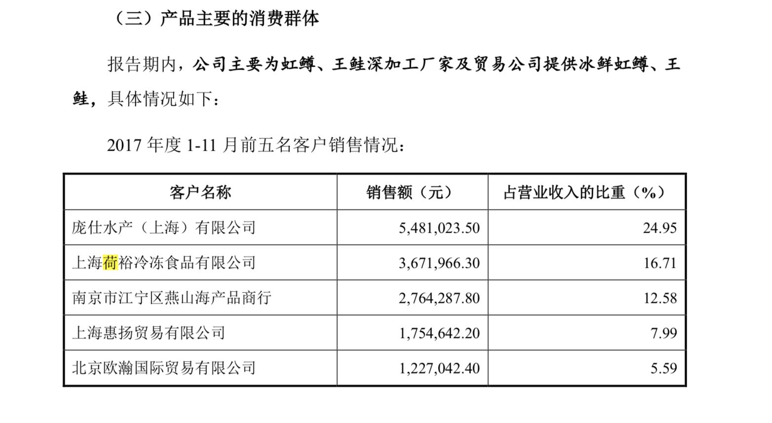 荷裕虹鳟年采购量超200吨 三文鱼团标制定企业有瓜葛