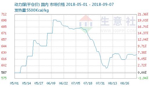 生意社:本周动力煤价格相对维稳(9.3