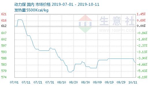 生意社:港口库存增加   动力煤市场小幅下跌(10.08-10.11)