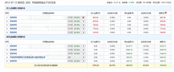 2012年7月12日广联达龙虎榜