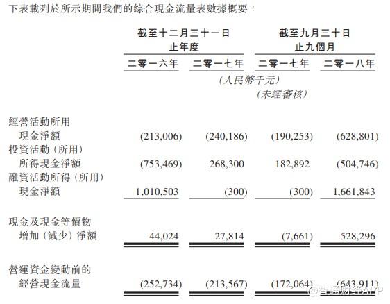 基石药业(02616):新药上市时间表还未确定
