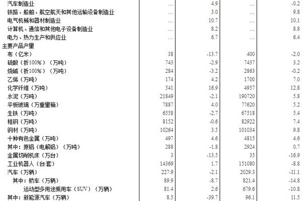 国家统计局:转型升级推进 10月汽车行业增加值涨4.9%