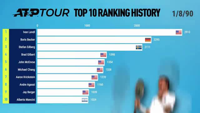 ATP巡回赛世界排名TOP10的变迁史,你经历了几代世界第一?