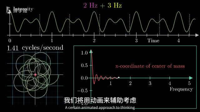 一个视频秒懂傅里叶变换:清晰明了,简洁易懂!看完感叹要是当年高数老师这么解释就好了