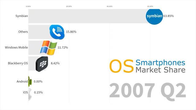 智能手机操作系统市场份额