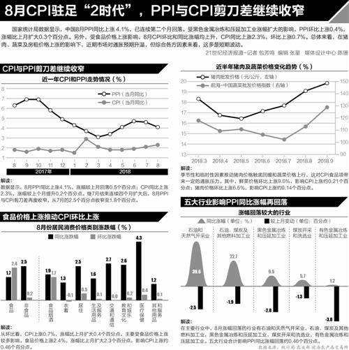8月工业品价格上下游传导背离 企业多方应对成本上升