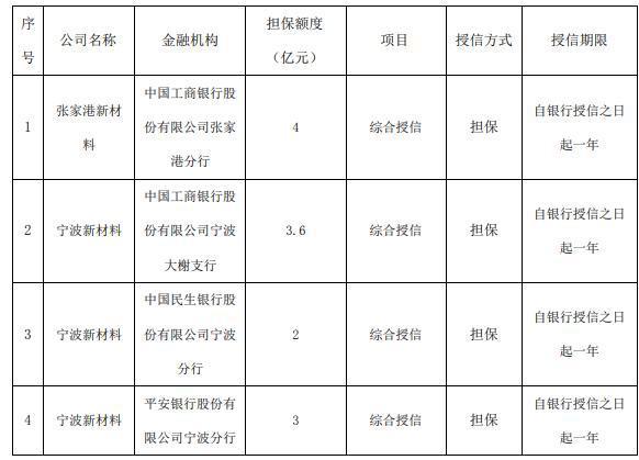 东华能源为子公司向银行申请16.63亿元授信提供担保