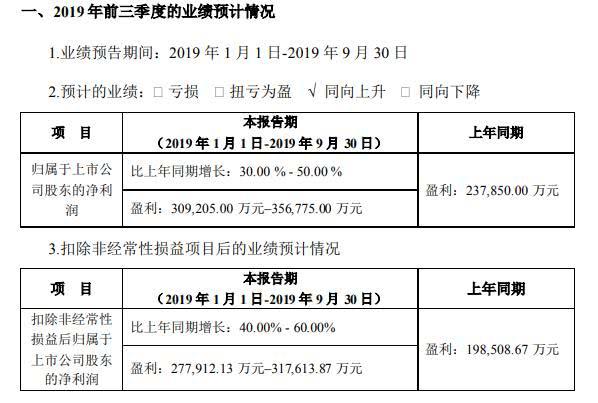 宁德时代2019年前三季度净利30.9