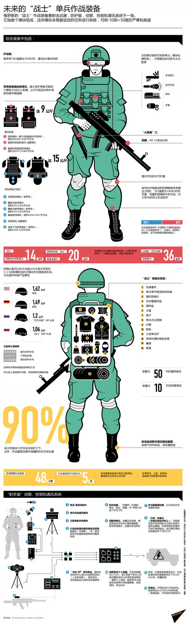 我军试穿俄新型单兵作战系统 该系统曾在叙利亚参战
