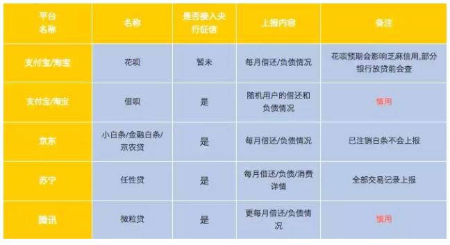 各平台借贷一览表