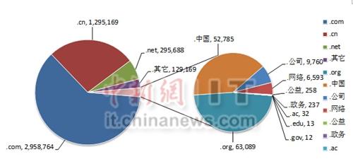 截至2014年12月底中国网站注册使用的各类顶级域占比情况
