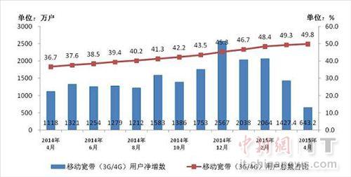 2014-2015年4月移动宽带用户当月净增数和总数占比情况