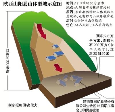 陕西山阳县山体滑坡示意图。