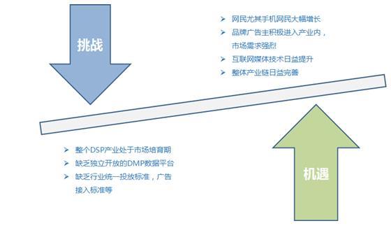2015年中国DSP行业发展现状及问题分析|广告|中国|行业_新浪新闻