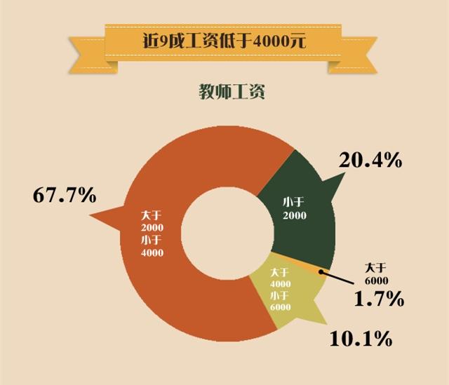 迪拜人均月收入_月收入4000怎么买车