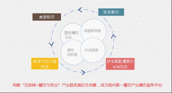 加快发展餐饮业供应链信息化管理,建设餐饮服务云平台,依托云计算和
