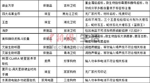 部分电视购物样品的部分指标测试情况。 图片信息来源:中国消费者协会