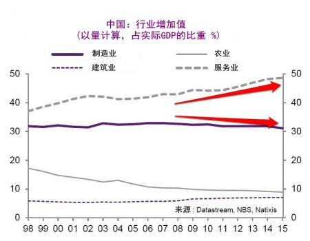 gdp增长率与增长的关系_国内gdp增长率
