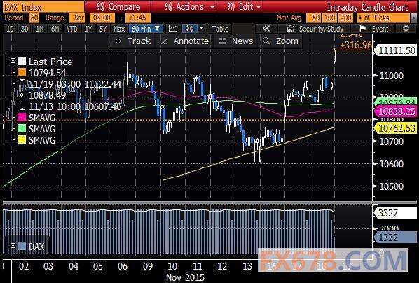 【欧股开盘】高开,受全球股市普涨提振|指数|股
