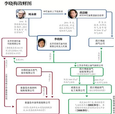 今年51岁的李晓梅从未出现在公众视野。