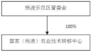 神州数码信息服务股份有限公司公告(系列)