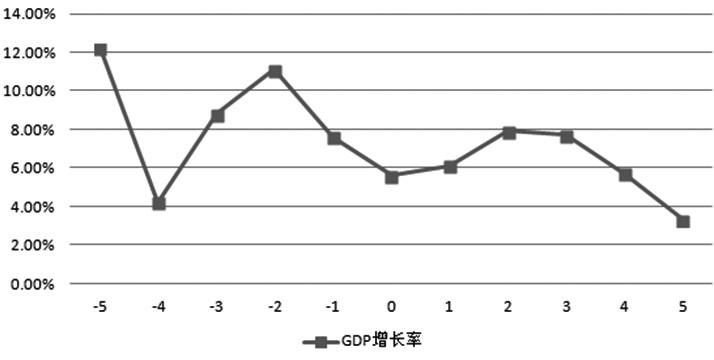 为什么美国的gdp_美国gdp构成比例图