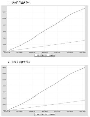 华装置日日鑫钱币市场基金2015第四节度报告