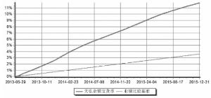 188bet余额珍钱币市场基金2015第四节度报告