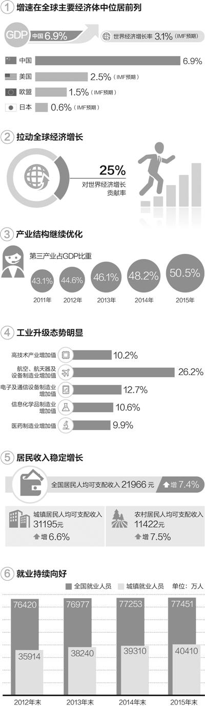 数据来源:国家统计局、中国政府网 制图:蔡华伟