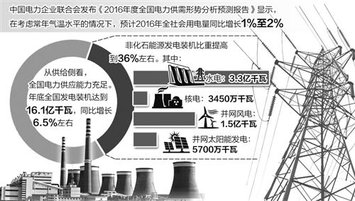 我国电力供需结构持续优化