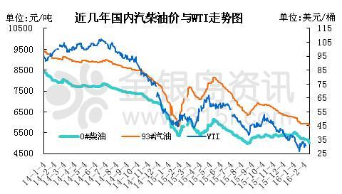 金银岛:国内成品油市场陷入僵局 二季度有望好