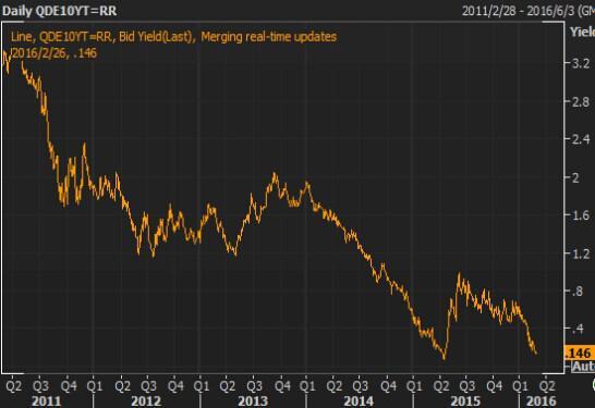 【欧债收盘】爱尔兰公债收益率小升,受大选不确定性支撑