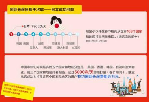春节期间 国际长途电话居然打往这个国家最多?