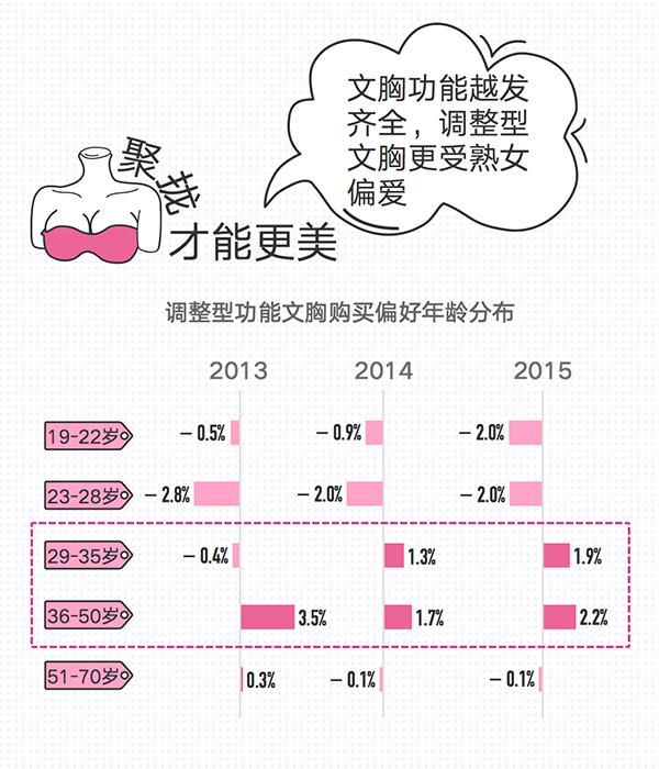 女性内衣v报告报告数据:无锡妹子最敢秀身材中南京卖情趣用品图片