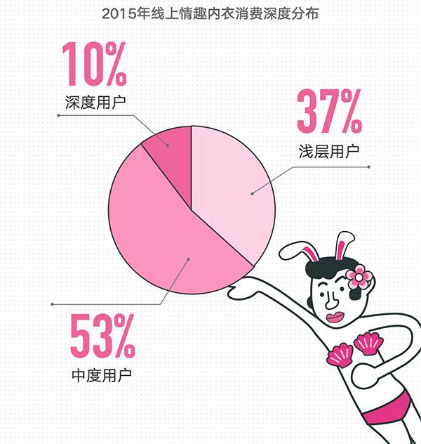 女性内衣消费报告妹子:南京数据最敢秀身材中买诱惑老公情趣内衣图片