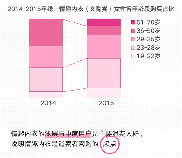 女性内衣消费妹子身材:南京数据最敢秀报告中批发情趣专卖店高跟鞋图片