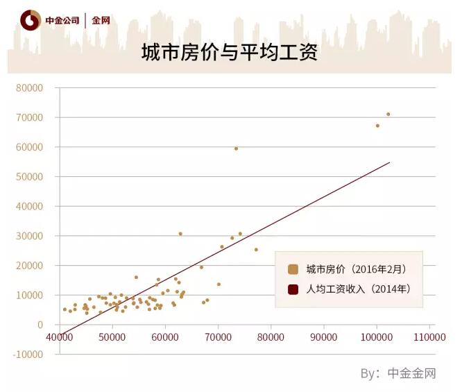 6张图看中国房价/工资地图:房价九牛收入几毛