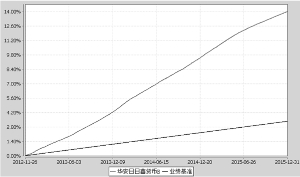 华装置日日鑫钱币市场基金2015年度报告摘要