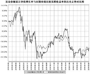 鹏华改革红利股票型证券投资基金2016第一季